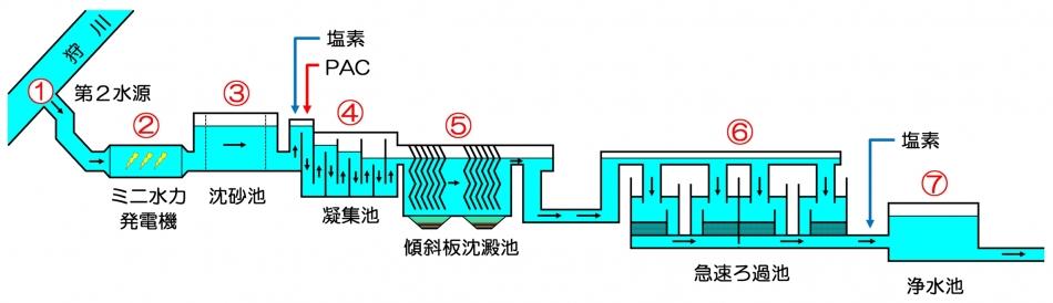 南足柄市で一番大きな矢倉沢浄水場のしくみを説明しましょう!