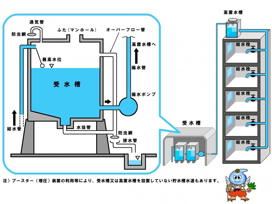貯水槽水道説明図