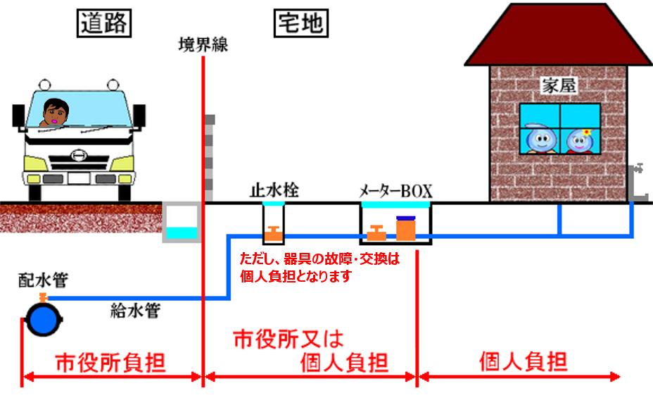 漏水修理における費用負担参考図