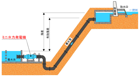発電機の配置図