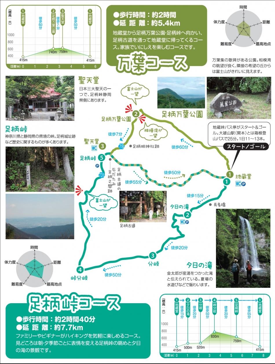 万葉・足柄峠コース説明図