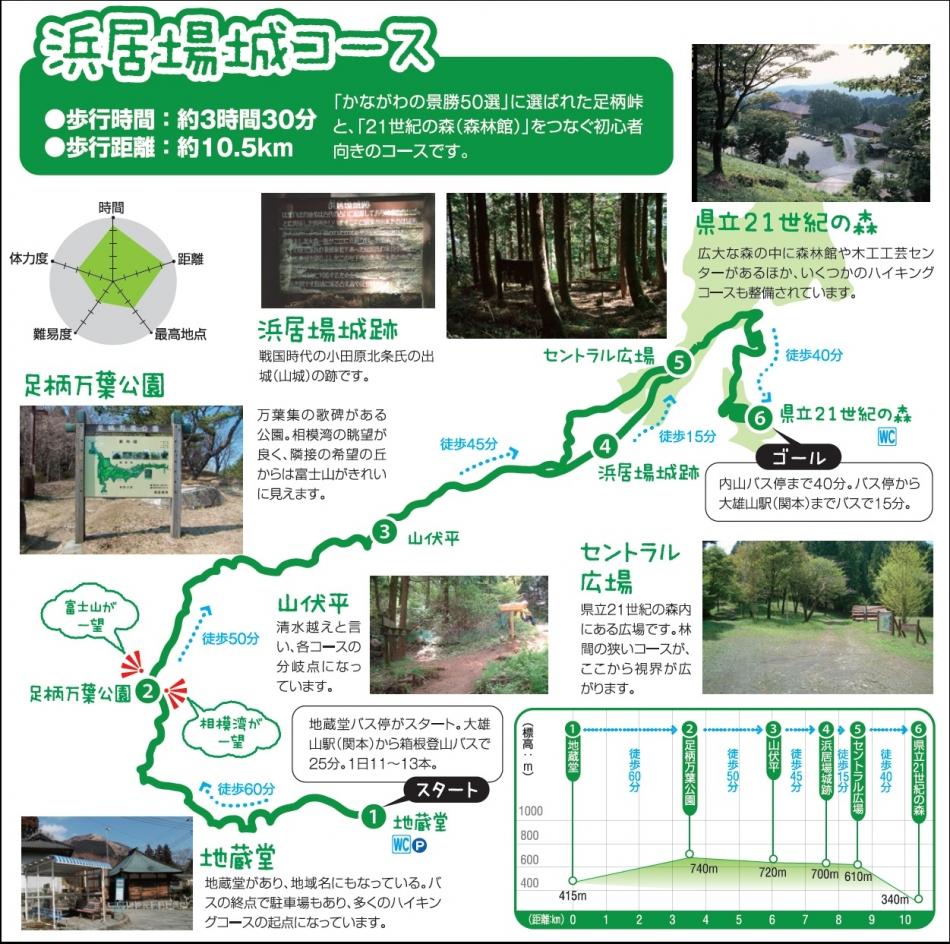 浜居場城コース説明図