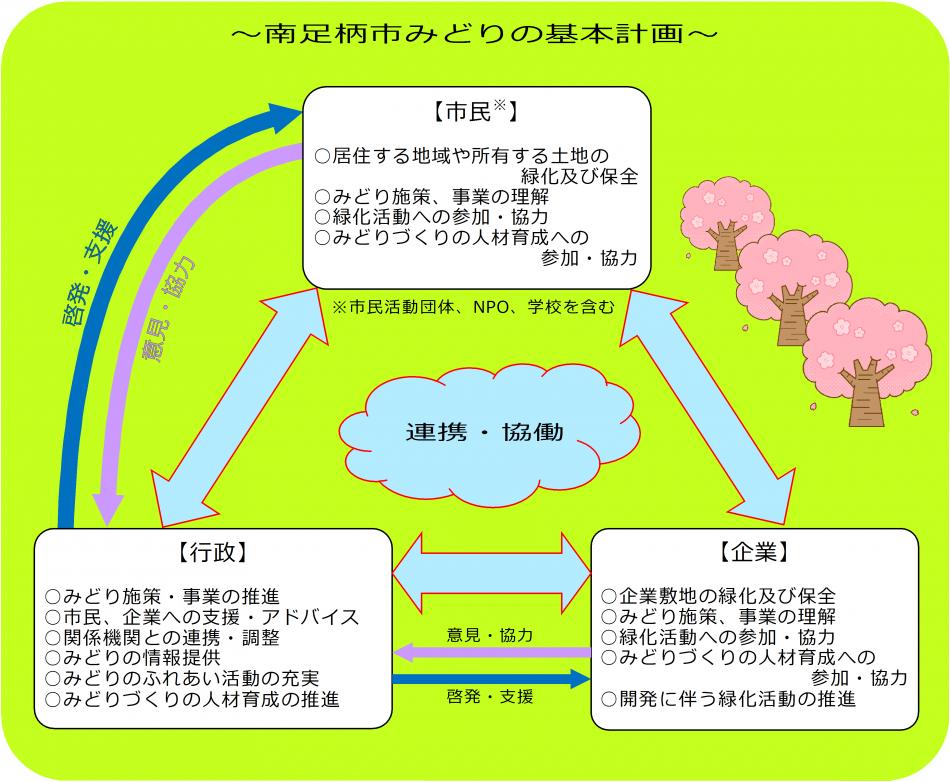 計画の推進体制