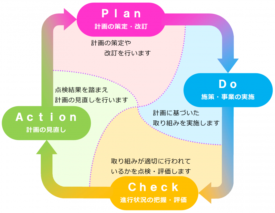 計画の進捗管理