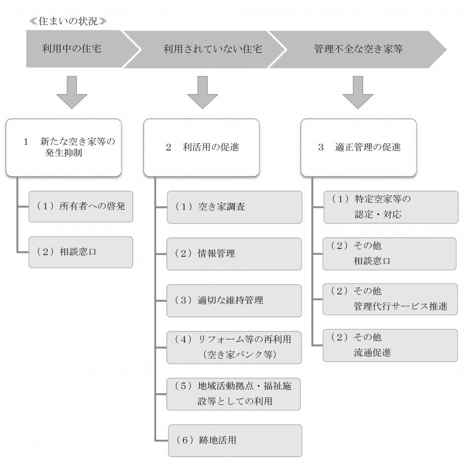 三本柱と施策の概要