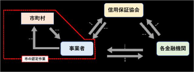 保証制度融資の関係図