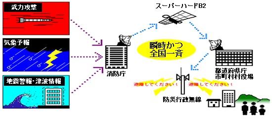 全国瞬時警報システムのイメージ図