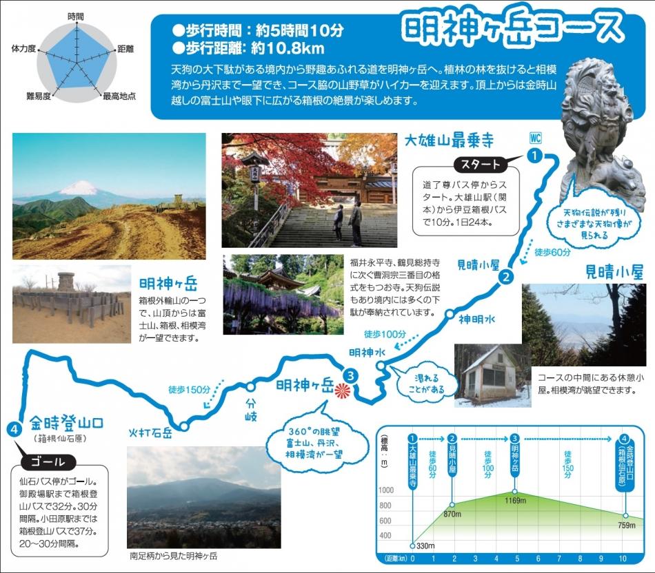 明神ヶ岳コース説明図