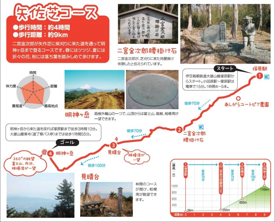 矢佐芝コース説明図