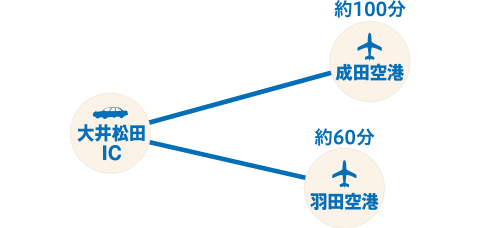 空港へのアクセスマップ